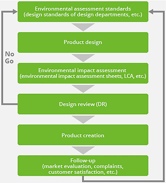 Grafik zum Ablauf der Umweltvertraeglichkeitspruefung von GS Yuasa Batterien