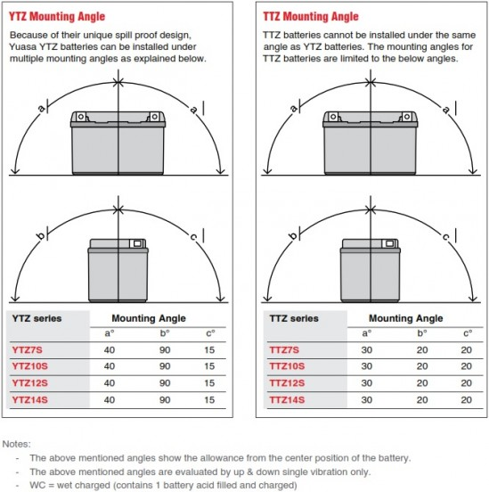 YTZ Mounting Angle