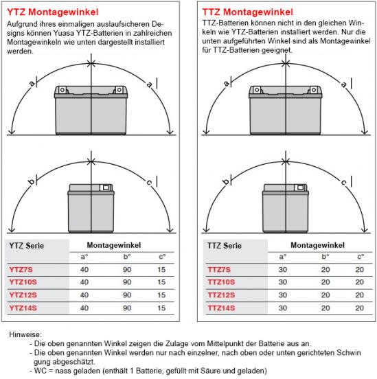 german-YTZ-Mounting-Angle