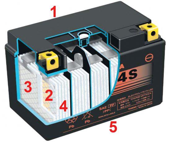 Aufbau einer YTZ-Batterie von GS YUASA.
