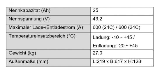 Spezifikationen des Lithium-Ionen Batteriemoduls LIM25H-12 für den industriellen Gebrauch