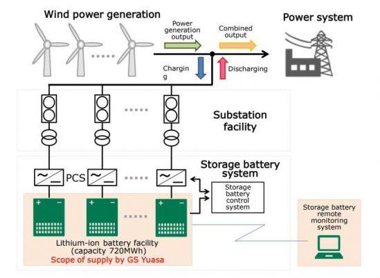 GS YUASA erhält Auftrag für eine der weltweit größten Batteriespeicheranlagen in Toyotomi-cho, Hokkaido, Japan
