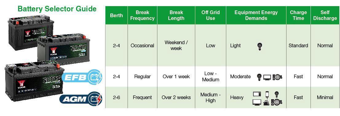 Batterie Selektions Guide