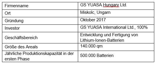 Über die GS Yuasa Hungary Ltd.